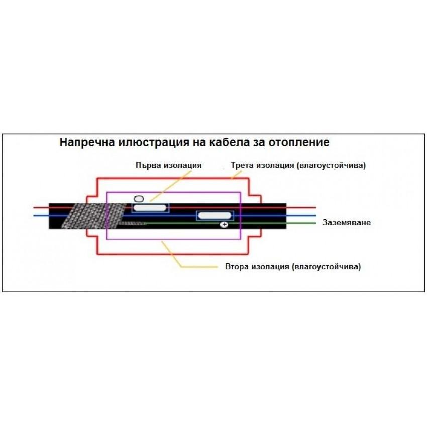 Двужилен немагнитен кабел за отопление - ENERPIA